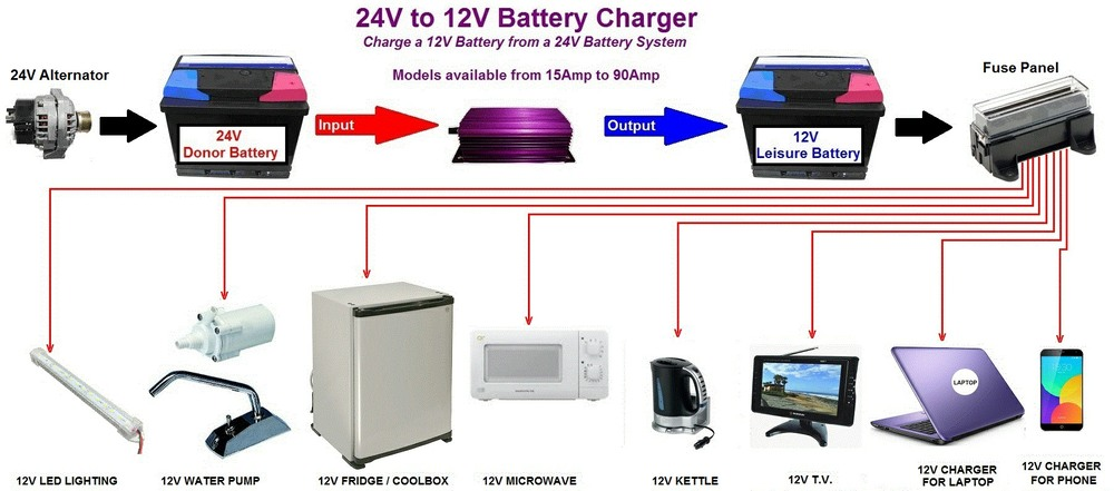 24V to 12V Horsebox Battery Chargers
