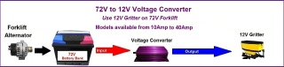 72V to 12V Forklift Voltage Converters